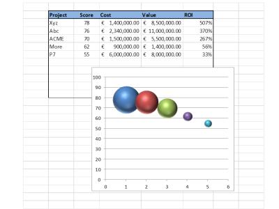 Excel bubble plot