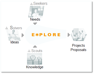 Explore Ideation