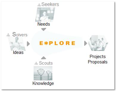 Explore Ideation