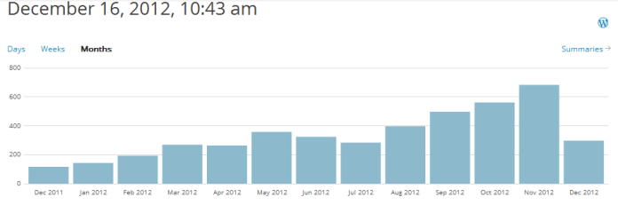 FLIGHTMAP Blog statistics