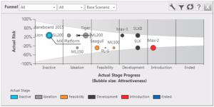 funnel chart