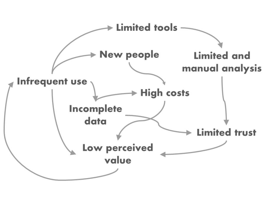 Infrequent portfolio review trap